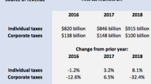 Business tax payments plunge, while workers pay more