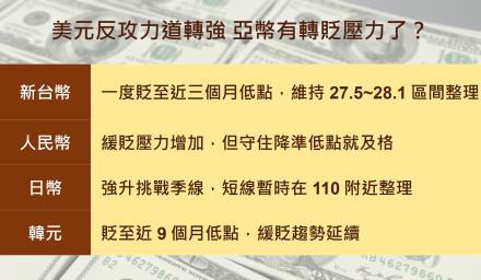 美元反攻力道轉強 亞幣有轉貶壓力了?