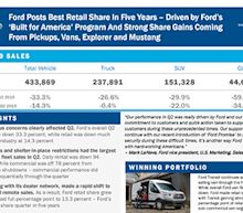 Ford Posts Best Retail Share In Five Years – Driven by Ford's 'Built for America' Program And Strong Share Gains Coming From Pickups, Vans, Explorer and Mustang