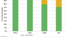 Enterprise Products Partners and MPLX: Analysts' Ratings