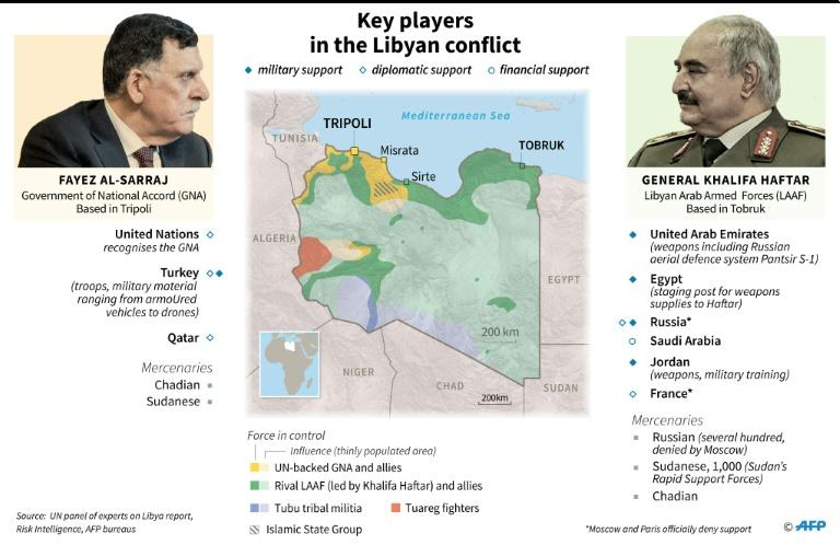 The key players in the Libyan conflict (AFP Photo/Jonathan WALTER)