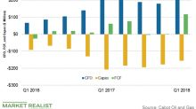 A Look at Cabot Oil & Gas's Cash Flow and Capex Trends