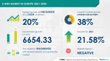 E-Bike Market in Europe to Showcase Inferior Growth During 2021-2025 | Market Impact Analysis due to COVID-19 Spread | Technavio