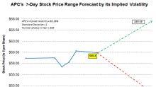 Implied Volatility: Forecasting Anadarko Petroleum's Stock Price