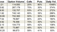 Friday's Vital Data: Snap, Beyond Meat and Advanced Micro Devices