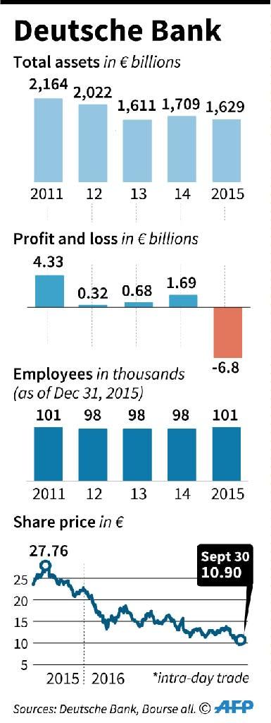 Factfile on Deutsche Bank (AFP Photo/smi, Vincent LEFAI)