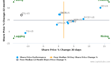 Esterline Technologies Corp. breached its 50 day moving average in a Bearish Manner : ESL-US : August 7, 2017