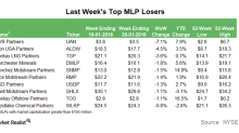 CVR Partners: Top MLP Loser in the Week Ending January 26
