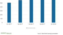 State Street's Revenue to Depend on Markets and Interest Rates