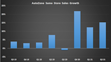 Why Shares in AutoZone Soared 21% in March