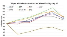 MLP Rally Continues: Alerian MLP Index in Green for Fourth Week