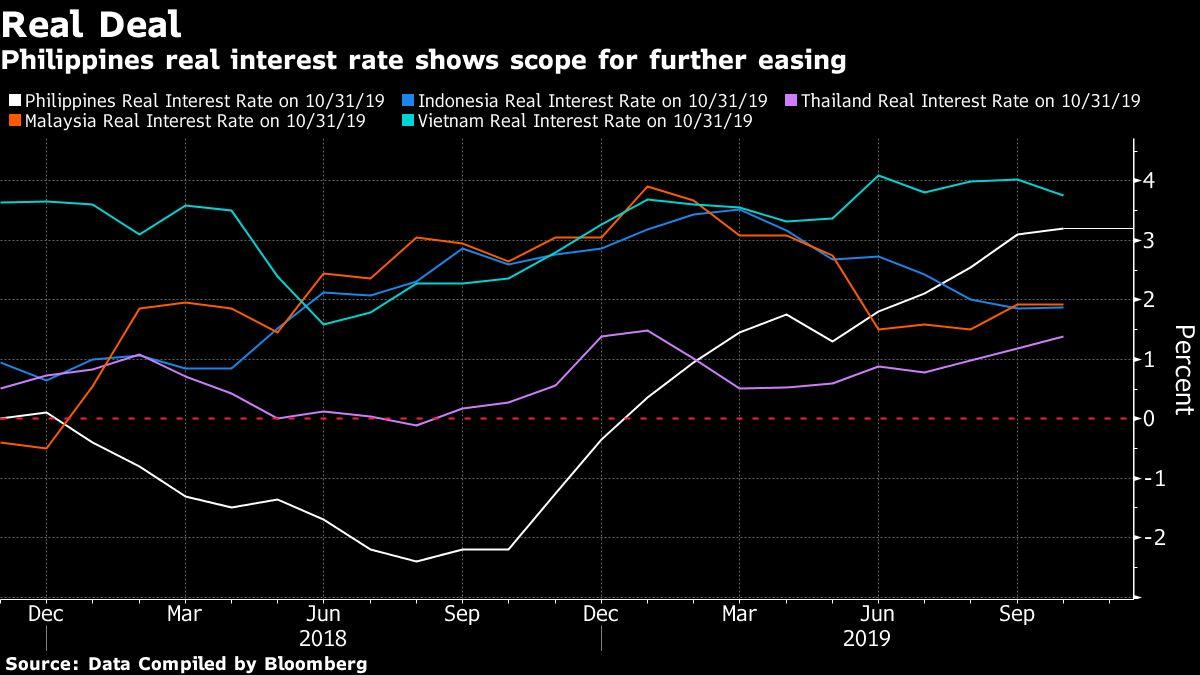 Mobile Home Interest Rates 2020.Philippine Central Bank Holds Rate With Easing Seen In 2020