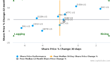 M&T Bank Corp. breached its 50 day moving average in a Bearish Manner : MTB-US : November 10, 2017