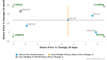 Drägerwerk AG & Co. KGaA breached its 50 day moving average in a Bearish Manner : DRW3-DE : February 10, 2017