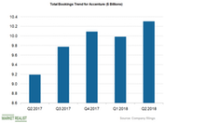 Can Accenture Manage Strong Booking Growth in Fiscal Q3 2018?