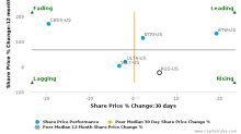 Regis Corp. breached its 50 day moving average in a Bearish Manner : RGS-US : June 22, 2017