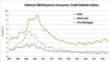 S&P/Experian Consumer Credit Default Indices Show Lowest Composite Default Rate Of Year In September 2018