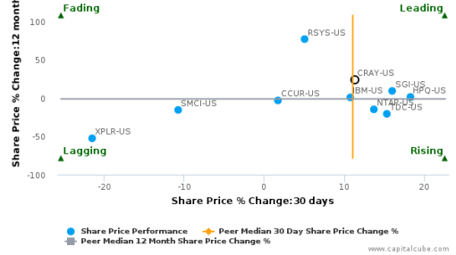 Cray, Inc. breached its 50 day moving average in a Bullish Manner : CRAY-US : July 29, 2016