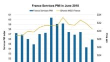 How the France Services PMI Improved in June