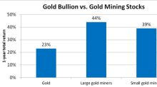 A Foolish Take: Gold Is Back -- Here's How You Can Invest