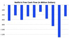 Netflix Expects Its Negative Free Cash Flow to Increase This Year