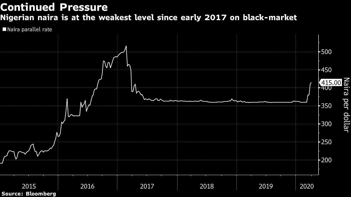 Dollar Exchange Rate Black Market