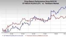 CF Industries (CF) Hits New 52-Week High on Bright Prospects