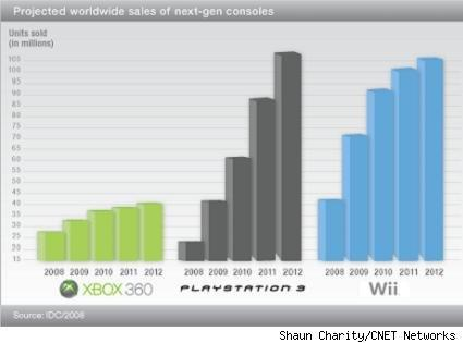 CNET sees PS3 beating Wii ... in 2012