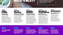 "Emerging ""Post-Digital"" World Provides New Opportunities for Businesses to Deliver Personalized Realities and Experiences, According to Accenture Technology Vision 2019"