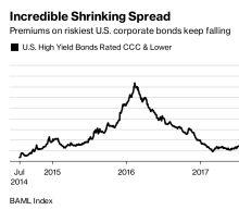 Goldman Says Riskiest Junk Bonds Are Most 'Mispriced' Since 2007