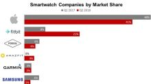 Apple's Latest Move in the Smartwatch Market