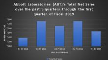 Abbott Laboratories Jumps on 1st-Quarter Results