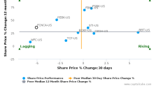 First Citizens BancShares, Inc. (North Carolina) breached its 50 day moving average in a Bearish Manner : FCNCA-US : August 8, 2017