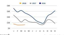 Week 16: VLCC Rates Rose, Still below $10,000