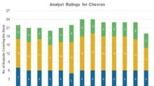 Are Analysts Positive on Chevron following Its Q1 Results?