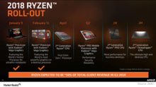 AMD Expands Ryzen Portfolio to Boost Its Computing Business