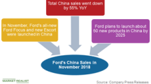 Ford's China Sales Troubles Continued in November