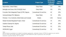 Shell's Upstream Production: Poised for Growth