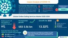 COVID-19 Recovery Analysis: Online Dating Services Market | Easy Search Criterion Based On Individual Interests to Boost the Market Growth | Technavio