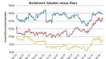 Nordstrom's Valuation: Where It Stands Currently