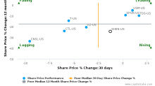 Shenandoah Telecommunications Co. (Virginia) breached its 50 day moving average in a Bullish Manner : SHEN-US : July 21, 2017