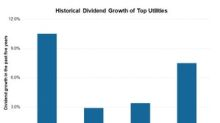 Analyzing Top Utilities' Dividend Growth