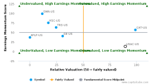 USA Compression Partners LP breached its 50 day moving average in a Bearish Manner : USAC-US : August 1, 2017
