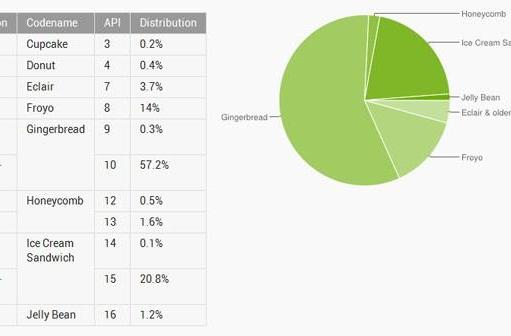 ICS now on one in five Android devices, Jelly Bean grows to 1.2 percent