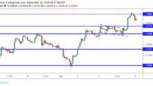 GBP/USD Daily Forecast – Sterling Declines After Testing 1.2500