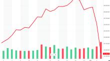 Trump's stock-market mistake