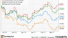 Better Buy Now: Yamana Gold Inc. vs. Agnico Eagle Mines