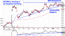 Qualcomm Looks Ready to Break Out - Charts Show How to Trade It