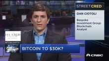 Bespoke analyst sees bitcoin hitting $30K, here's what co...