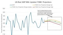 Why Did the Fed Upgrade Its GDP Forecast for 2018?